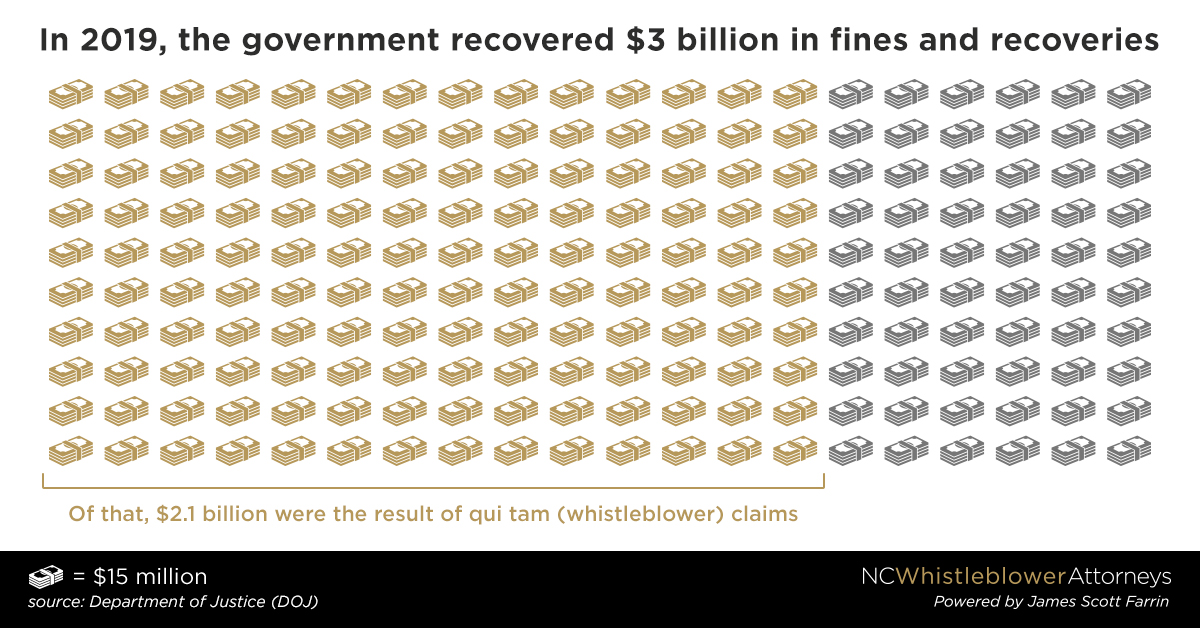 In 2019, the government recovered 3 billion dollars in fines and recoveries. Of that, 2.1 billion dollars were the result of qui tam or whistleblower claims